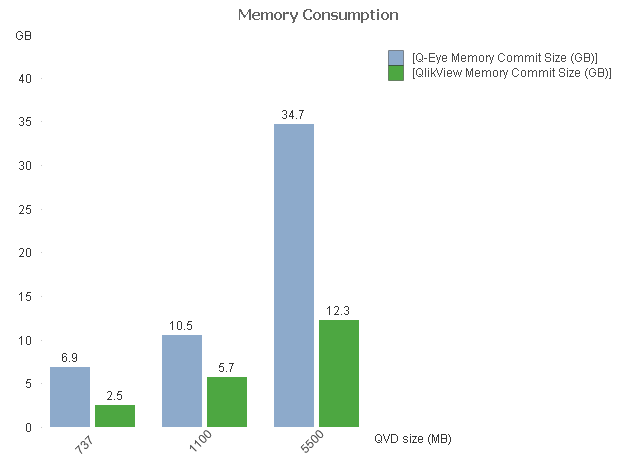 Q-Eye Review Memory Consumption