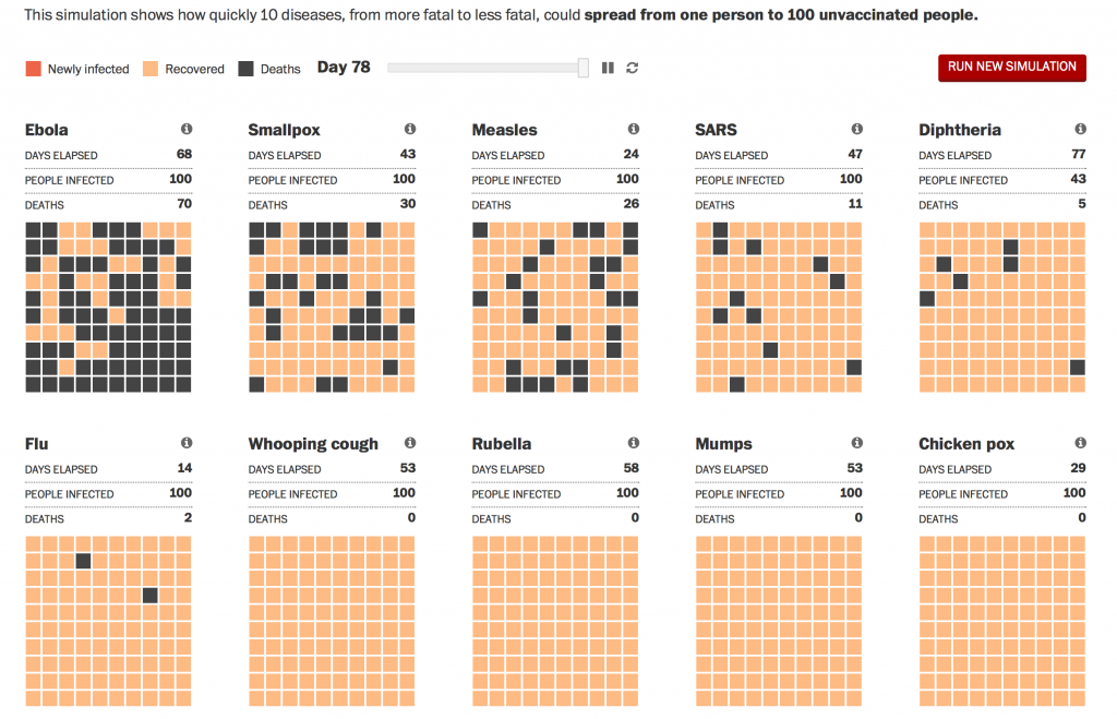 Ebola vs several diseases